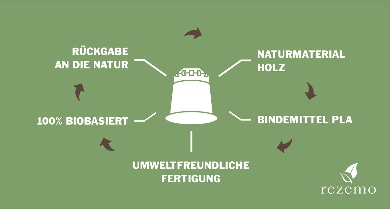 Infografik zum nachhaltigen Kreislauf der rezemo Holzkapsel