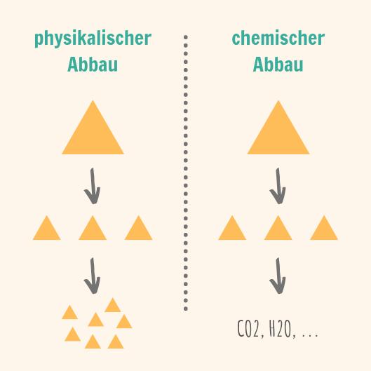 Infografik Vegleich physikalischer und chemischer Abbau