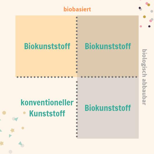 Grafik, die die Unterscheidung und Einteilung verschiedener Biokunststoffe verdeutlicht