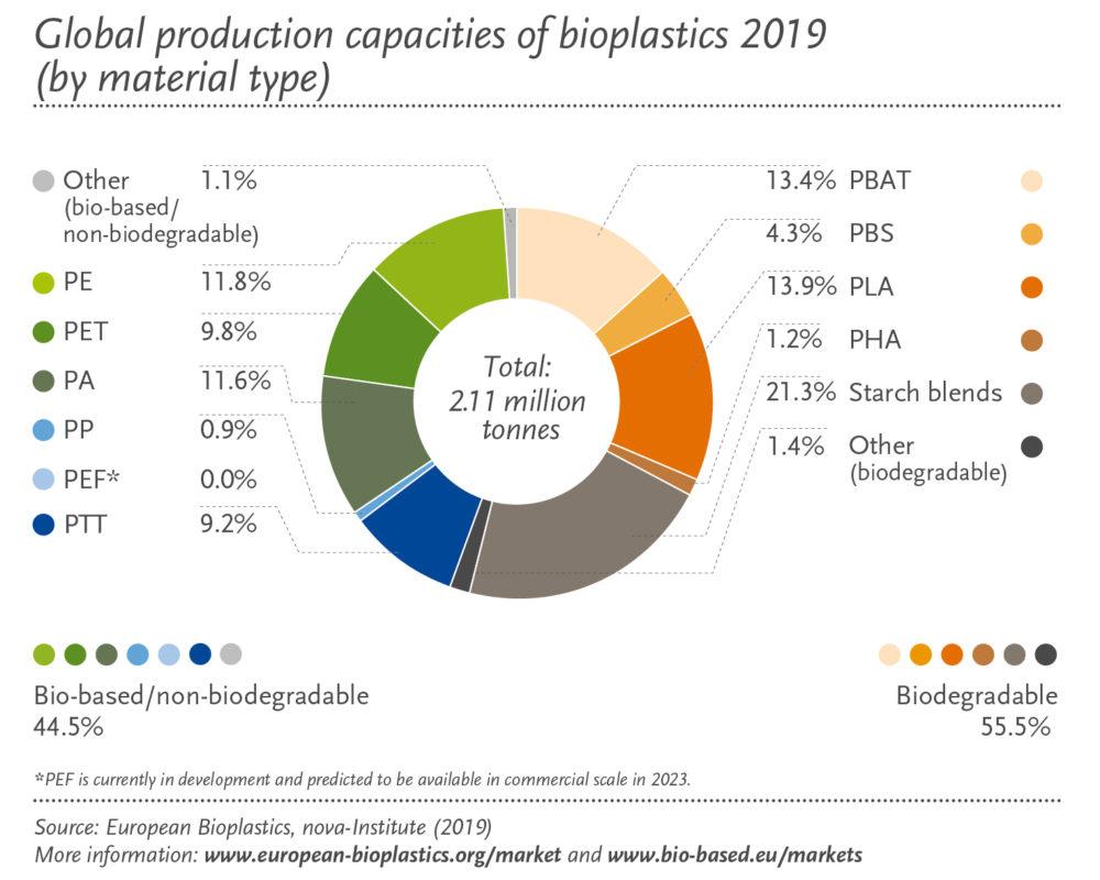 Globale Produktionskapazitaet Biokunststoffe
