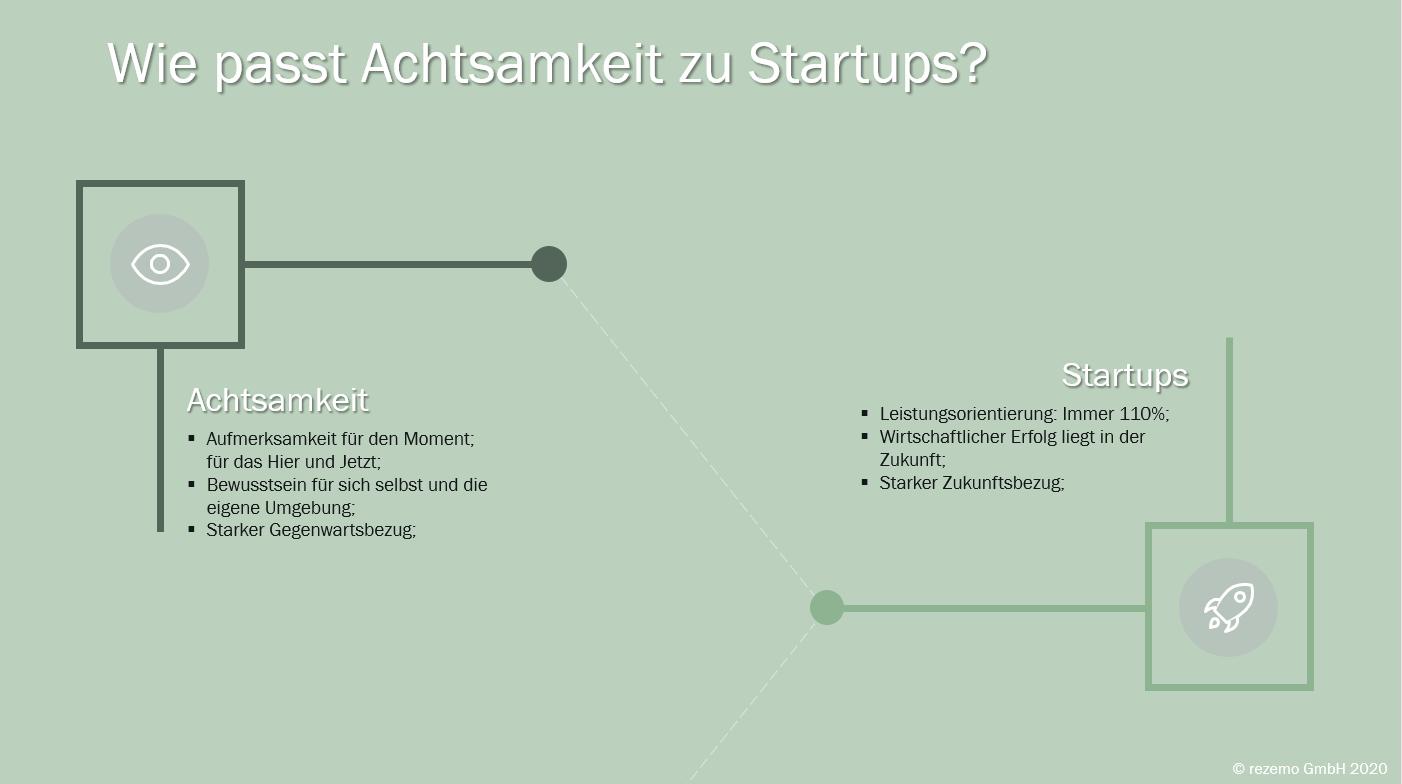 Infografik zu Achtsamkeit in Start-ups