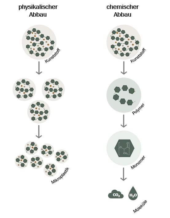 Infografik physikalischer und chemischer Abbau