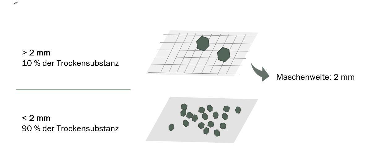 Infografik über Kompostierung