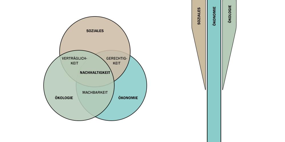 Modell der drei Dimensionen von Nachhaltigkeit Soziales, Ökonomie und Ökologie